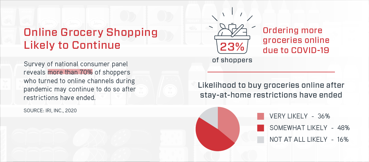 chart displaying statistics over online grocery shopping